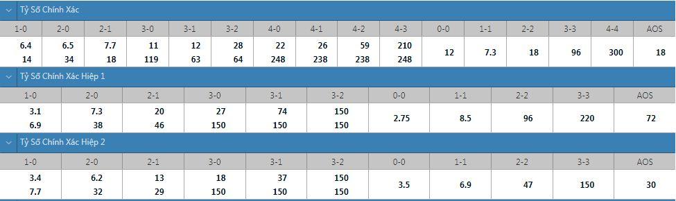 Tỷ lệ kèo tỷ số chính xác Villarreal vs Granada