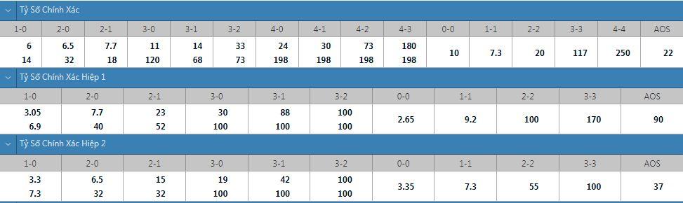 Tỷ lệ kèo tỷ số chính xác Young Boys vs Ferencvaros