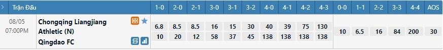 Tỷ lệ kèo tỷ số Chongqing Liangjiang vs Qingdao FC