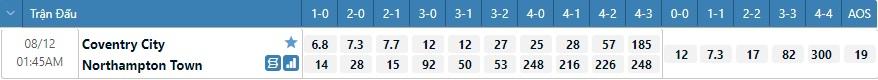 Tỷ lệ kèo tỷ số Coventry vs Northampton