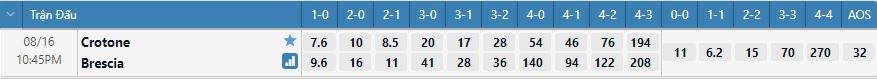 Tỷ lệ kèo tỷ số Crotone vs Brescia