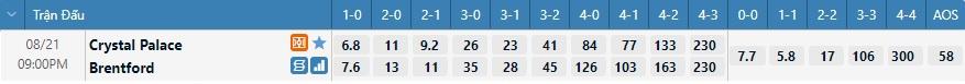 Tỷ lệ kèo tỷ số Crystal Palace vs Brentford