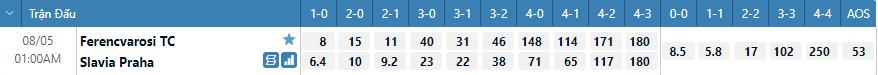 Tỷ lệ kèo tỷ số Ferencvaros vs Slavia Prague