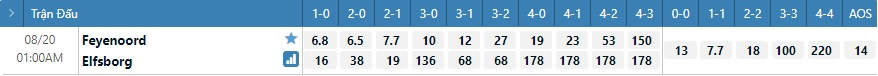 Tỷ lệ kèo tỷ số Feyenoord vs Elfsborg