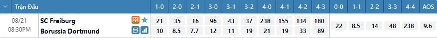 Tỷ lệ kèo tỷ số Freiburg vs Dortmund