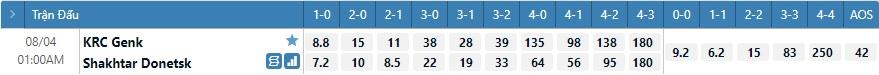 Tỷ lệ kèo tỷ số Genk vs Shakhtar Donetsk