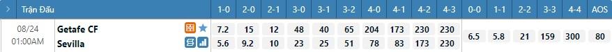 Tỷ lệ kèo tỷ số Getafe vs Sevilla