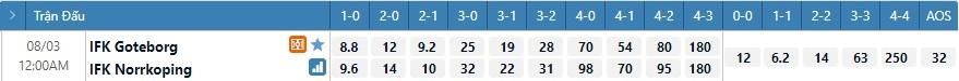 Tỷ lệ kèo tỷ số Goteborg vs Norrkoping