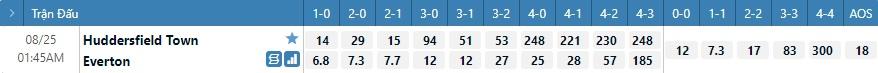 Tỷ lệ kèo tỷ số Huddersfield vs Everton
