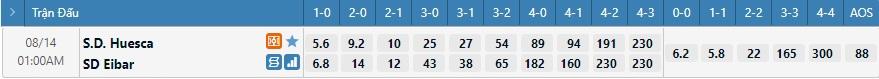 Tỷ lệ kèo tỷ số Huesca vs Eibar
