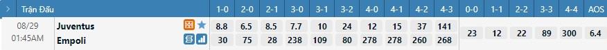 Tỷ lệ kèo tỷ số Juventus vs Empoli