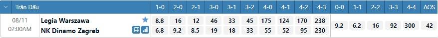 Tỷ lệ kèo tỷ số Legia Warszawa vs Dinamo Zagreb