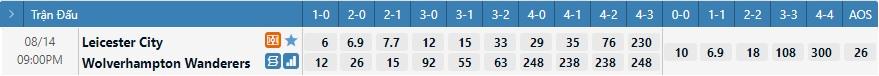 Tỷ lệ kèo tỷ số Leicester vs Wolves