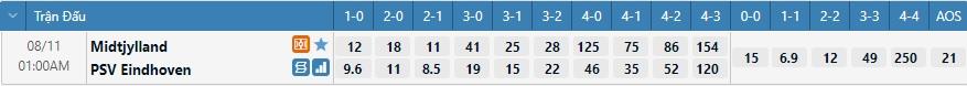Tỷ lệ kèo tỷ số Midtjylland vs PSV