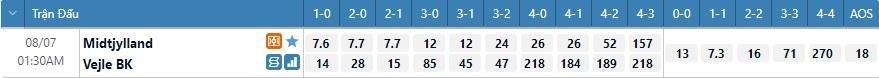 Tỷ lệ kèo tỷ số Midtjylland vs Vejle