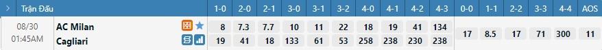 Tỷ lệ kèo tỷ số Milan vs Cagliari