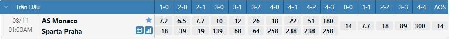 Tỷ lệ kèo tỷ số Monaco vs Sparta Prague