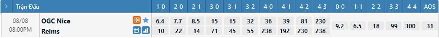 Tỷ lệ kèo tỷ số Nice vs Reims