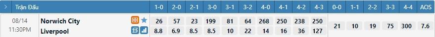 Tỷ lệ kèo tỷ số Norwich vs Liverpool