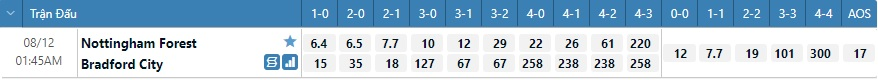 Tỷ lệ kèo tỷ số Nottingham vs Bradford
