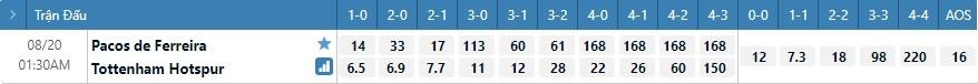 Tỷ lệ kèo tỷ số Pacos Ferreira vs Tottenham