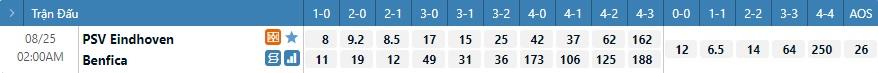 Tỷ lệ kèo tỷ số PSV vs Benfica