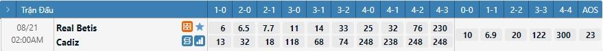 Tỷ lệ kèo tỷ số Real Betis vs Cadiz