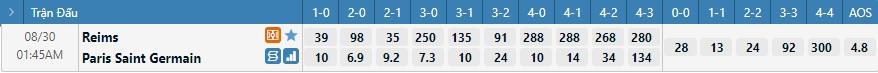 Tỷ lệ kèo tỷ số Reims vs PSG