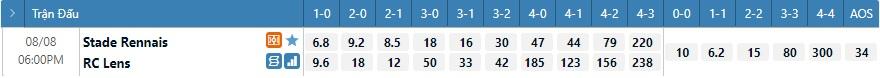 Tỷ lệ kèo tỷ số Rennes vs Lens