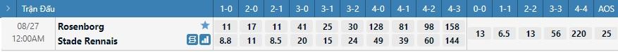 Tỷ lệ kèo tỷ số Rosenborg vs Rennes