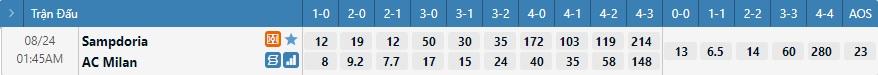 Tỷ lệ kèo tỷ số Sampdoria vs AC Milan