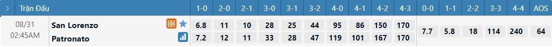 Tỷ lệ kèo tỷ số San Lorenzo vs Patronato