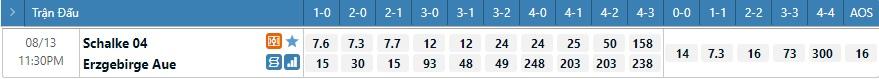 Tỷ lệ kèo tỷ số Schalke vs Erzgebirge
