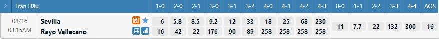 Tỷ lệ kèo tỷ số Sevilla vs Vallecano