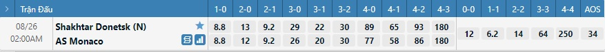Tỷ lệ kèo tỷ số Shakhtar Donetsk vs Monaco