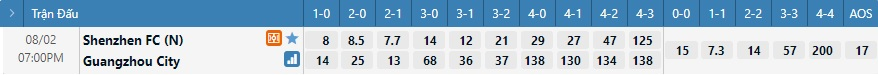 Tỷ lệ kèo tỷ số Shenzhen vs Guangzhou City