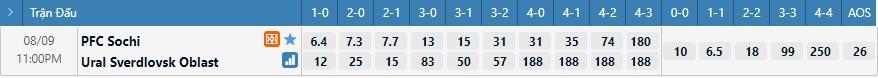 Tỷ lệ kèo tỷ số Sochi vs Ural