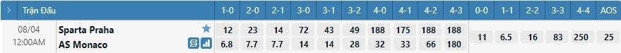 Tỷ lệ kèo tỷ số Sparta Prague vs Monaco