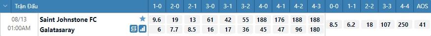 Tỷ lệ kèo tỷ số St Johnstone vs Galatasaray