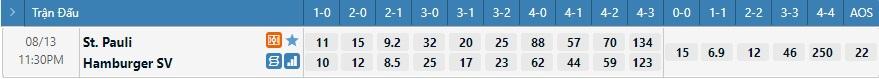Tỷ lệ kèo tỷ số St Pauli vs Hamburger