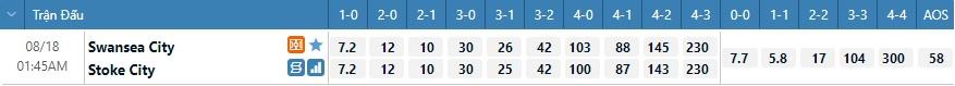 Tỷ lệ kèo tỷ số Swansea vs Stoke
