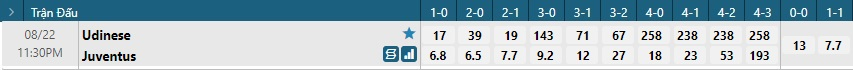 Tỷ lệ kèo tỷ số Udinese vs Juventus