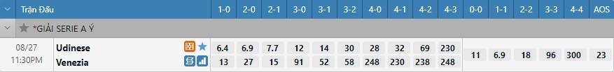 Tỷ lệ kèo tỷ số Udinese vs Venezia