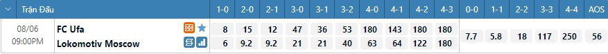 Tỷ lệ kèo tỷ số Ufa vs Lokomotiv Moscow