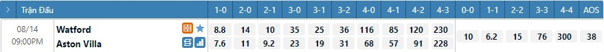 Tỷ lệ kèo tỷ số Watford vs Aston Villa