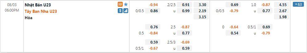 Tỷ lệ kèo U23 Nhật Bản vs U23 Tây Ban Nha