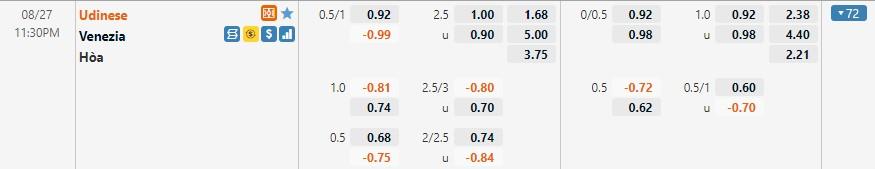 Tỷ lệ kèo Udinese vs Venezia