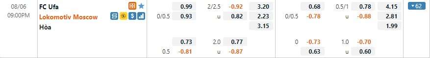 Tỷ lệ kèo Ufa vs Lokomotiv Moscow