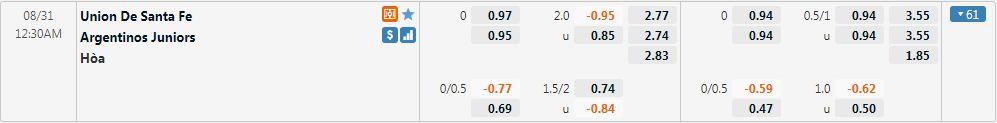 Tỷ lệ kèo Union vs Argentinos Juniors
