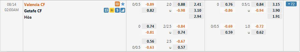 Tỷ lệ kèo Valencia vs Getafe